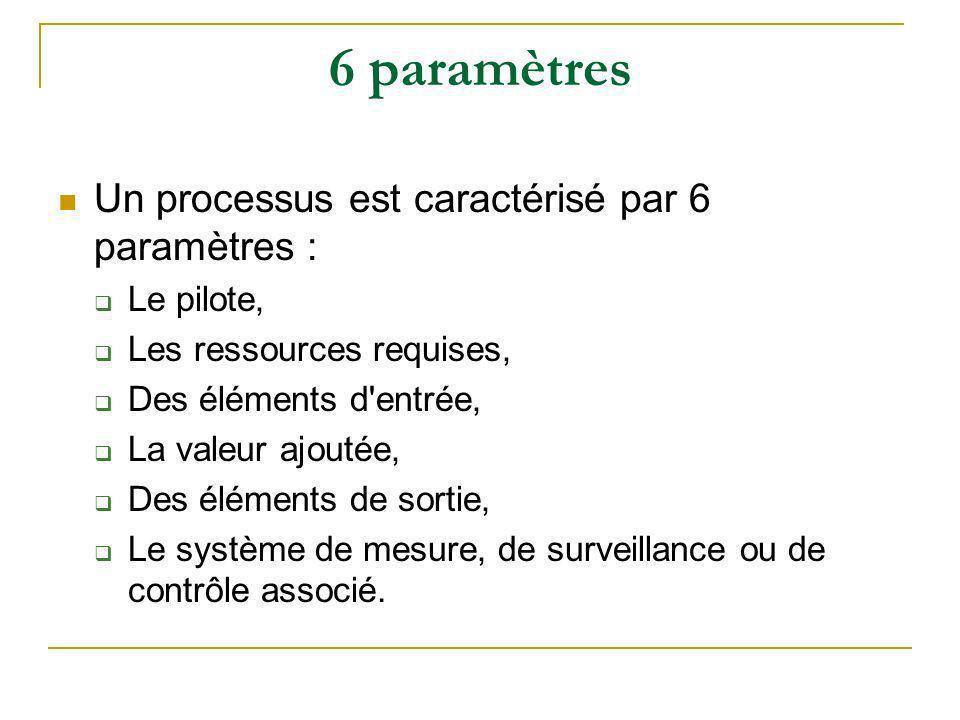 6 paramètres Un processus est caractérisé par 6 paramètres : Le pilote, Les ressources requises, Des éléments d'entrée, La valeur ajoutée, Des élément