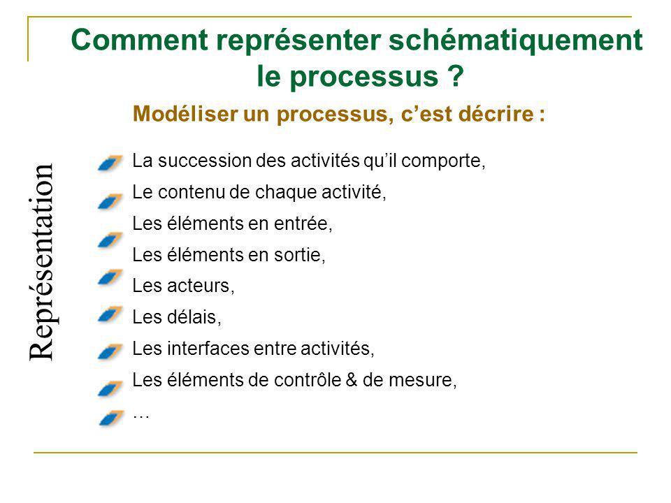 Comment représenter schématiquement le processus ? Modéliser un processus, cest décrire : La succession des activités quil comporte, Le contenu de cha