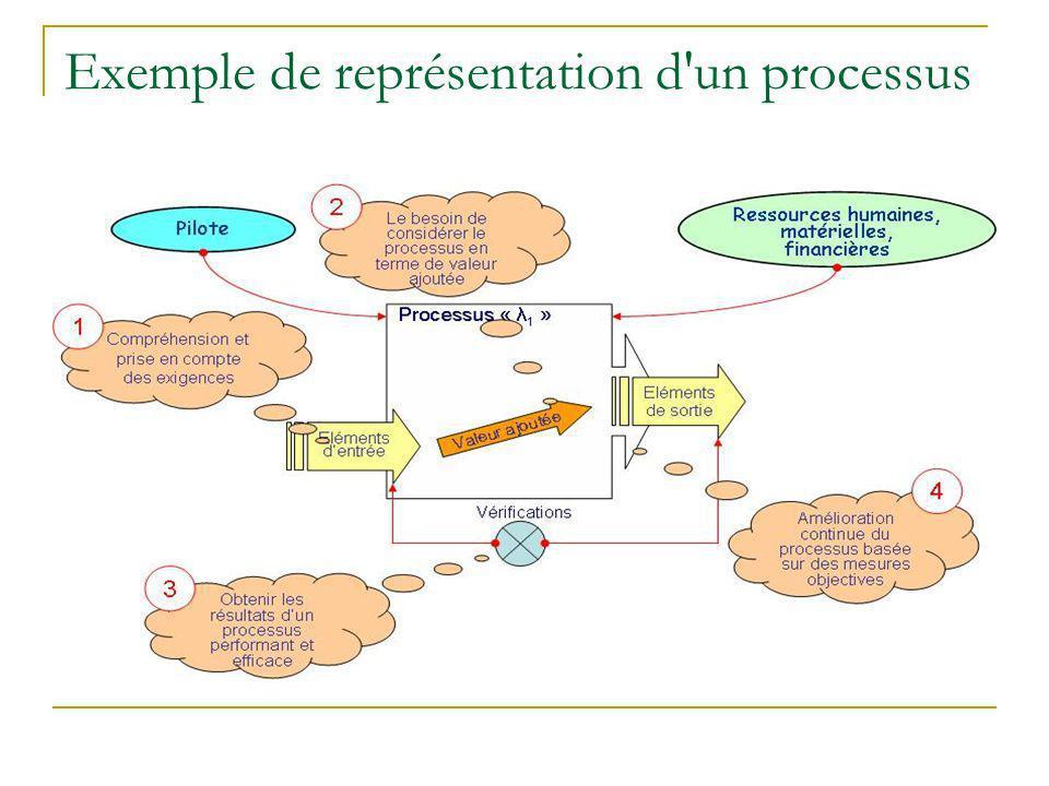 Exemple de représentation d'un processus