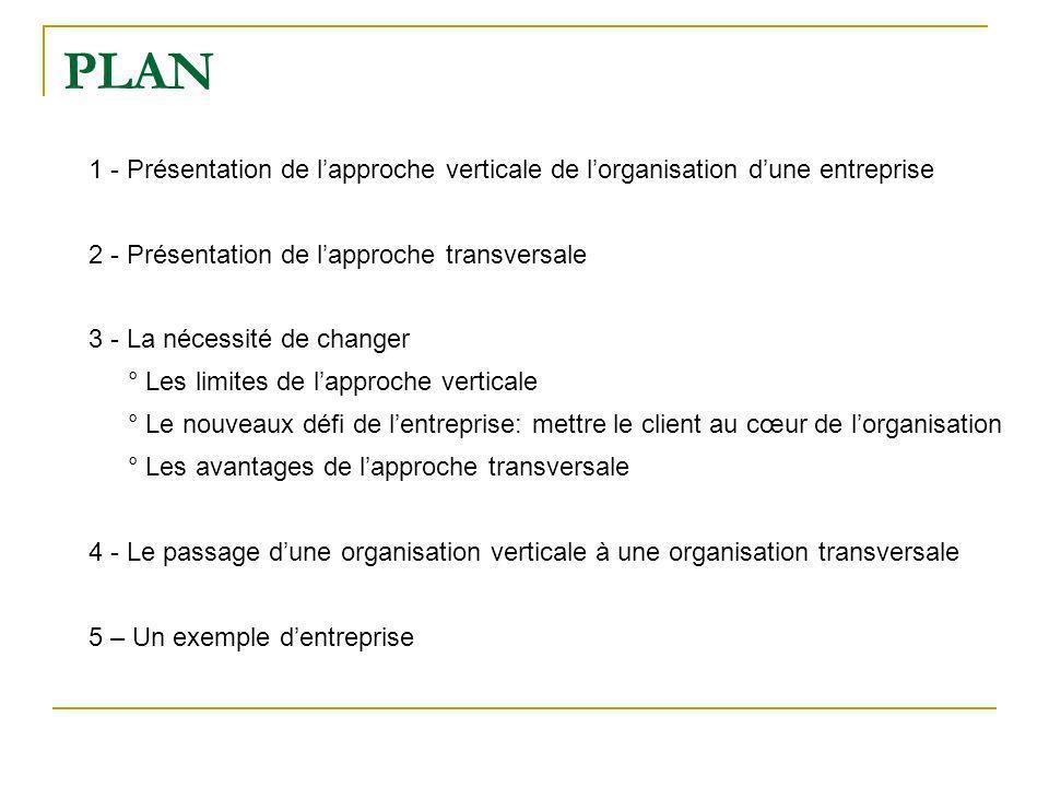 PLAN 1 - Présentation de lapproche verticale de lorganisation dune entreprise 2 - Présentation de lapproche transversale 3 - La nécessité de changer °