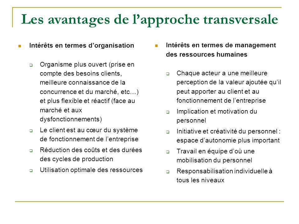 Intérêts en termes dorganisation Organisme plus ouvert (prise en compte des besoins clients, meilleure connaissance de la concurrence et du marché, et