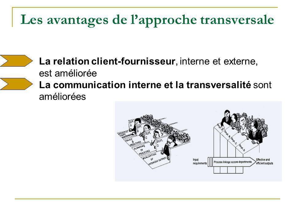 La relation client-fournisseur, interne et externe, est améliorée La communication interne et la transversalité sont améliorées