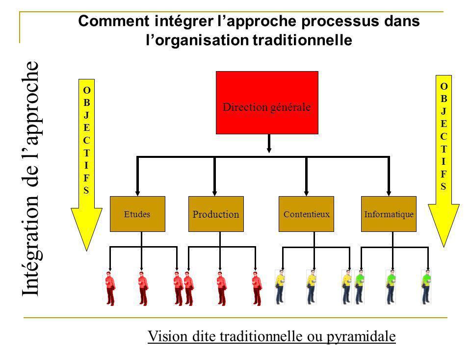 Comment intégrer lapproche processus dans lorganisation traditionnelle OBJECTIFSOBJECTIFS OBJECTIFSOBJECTIFS Vision dite traditionnelle ou pyramidale