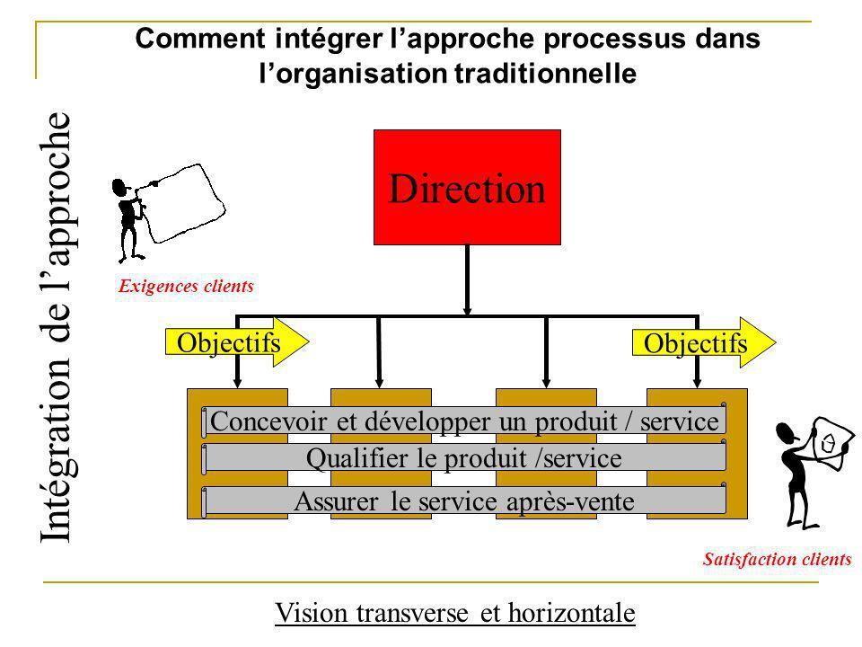 Comment intégrer lapproche processus dans lorganisation traditionnelle Direction Vision transverse et horizontale Objectifs Exigences clients Satisfac