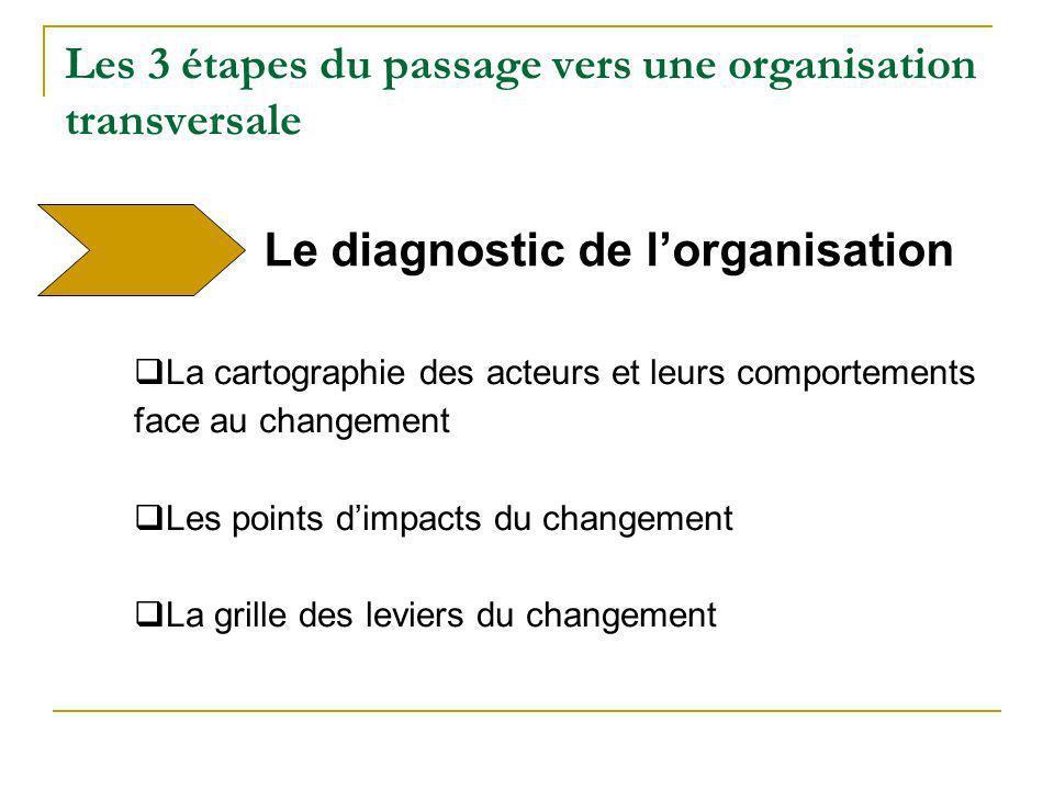 Les 3 étapes du passage vers une organisation transversale La cartographie des acteurs et leurs comportements face au changement Les points dimpacts d