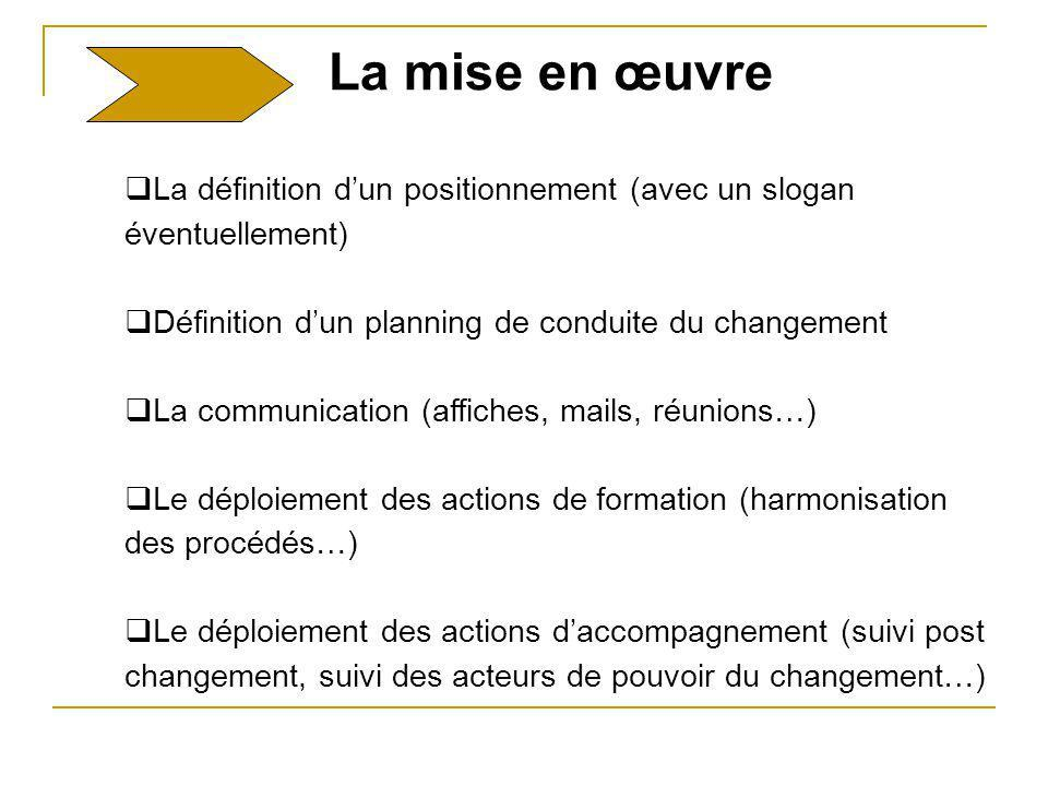 La définition dun positionnement (avec un slogan éventuellement) Définition dun planning de conduite du changement La communication (affiches, mails,