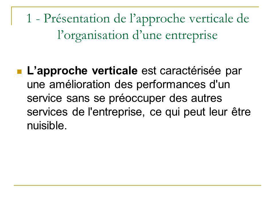 1 - Présentation de lapproche verticale de lorganisation dune entreprise Lapproche verticale est caractérisée par une amélioration des performances d'