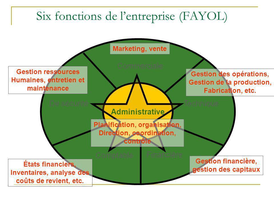 Six fonctions de lentreprise (FAYOL) De sécurité Commerciale Comptable Financière Technique Administrative Gestion des opérations, Gestion de la produ