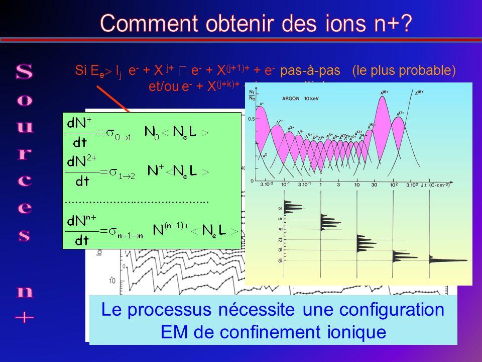 Si E e I j e - + X j+ e - + X (j+1)+ + e - pas-à-pas (le plus probable) et/ou e - + X (j+k)+ + ke - multiple Le processus nécessite une configuration EM de confinement ionique