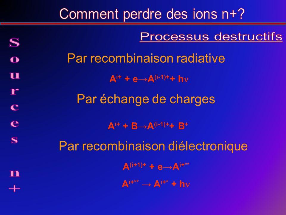 A i+ + eA (i-1)+ + h Par recombinaison radiative A i+ + BA (i-1)+ + B + Par échange de charges A (i+1)+ + eA i+** A i+** A i+* + h Par recombinaison diélectronique