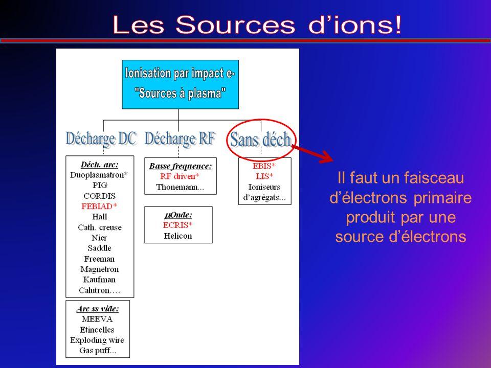 Il faut un faisceau délectrons primaire produit par une source délectrons
