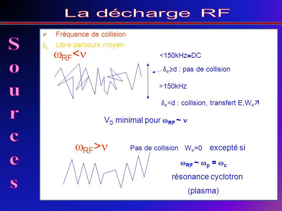RF < <150kHz DC e d : pas de collision >150kHz e <d : collision, transfert E,W e V D minimal pour RF ~ RF > Pas de collision W e =0 excepté si RF ~ p = c résonance cyclotron (plasma) Fréquence de collision e Libre parcours moyen