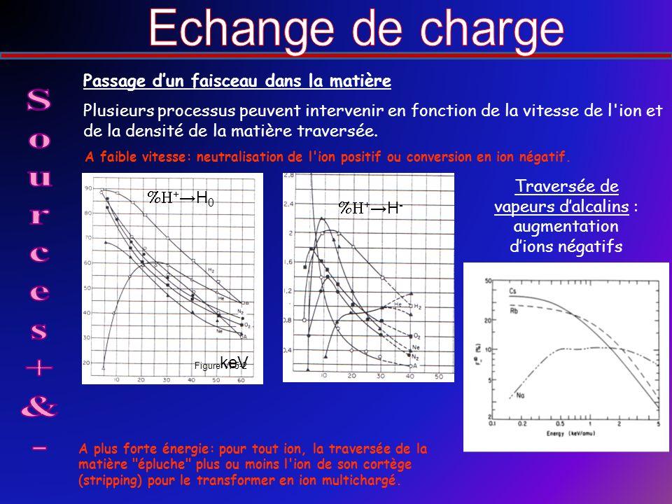 Passage dun faisceau dans la matière Plusieurs processus peuvent intervenir en fonction de la vitesse de l ion et de la densité de la matière traversée.