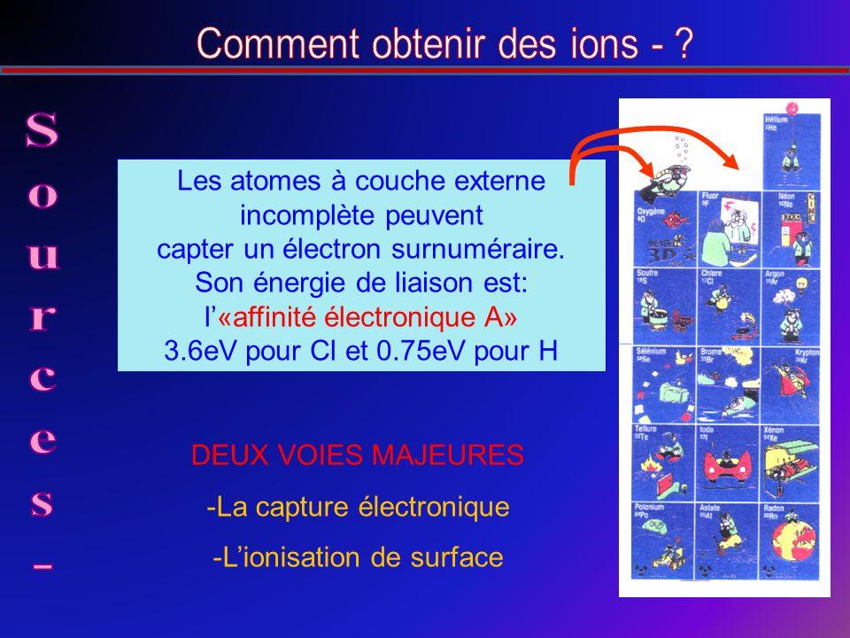 Les atomes à couche externe incomplète peuvent capter un électron surnuméraire.