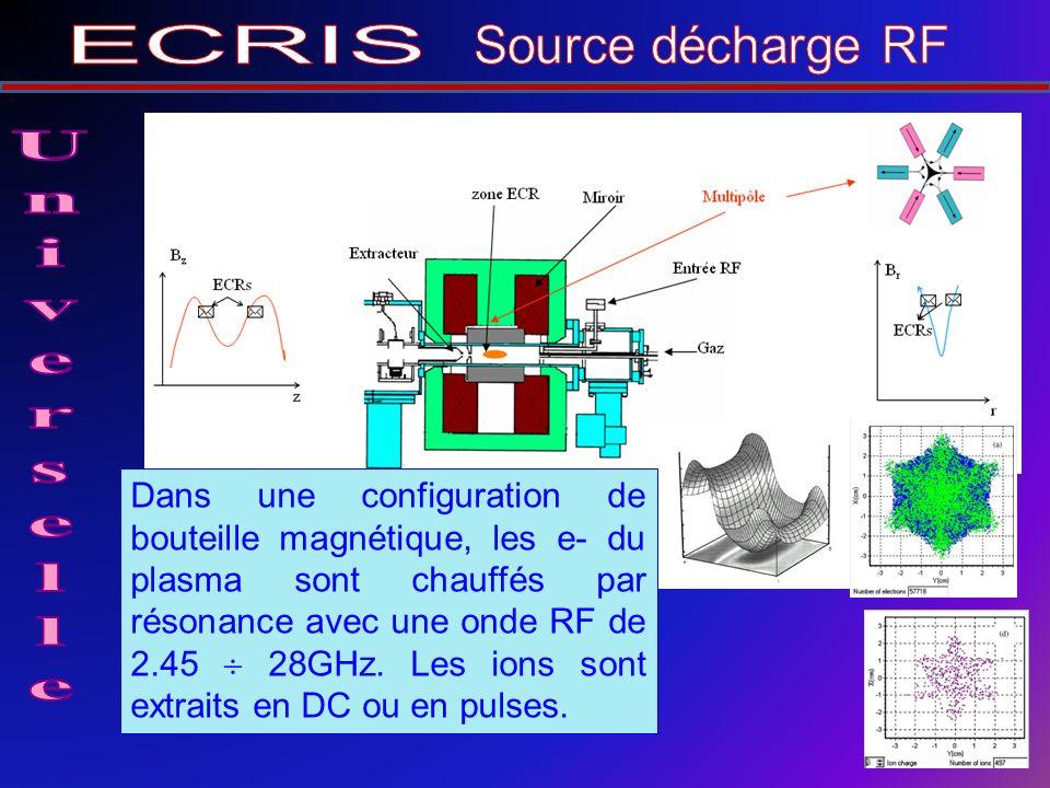 Dans une configuration de bouteille magnétique, les e- du plasma sont chauffés par résonance avec une onde RF de 2.45 28GHz.