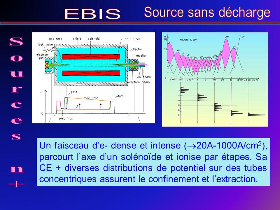 Un faisceau de- dense et intense ( 20A-1000A/cm 2 ), parcourt laxe dun solénoïde et ionise par étapes.