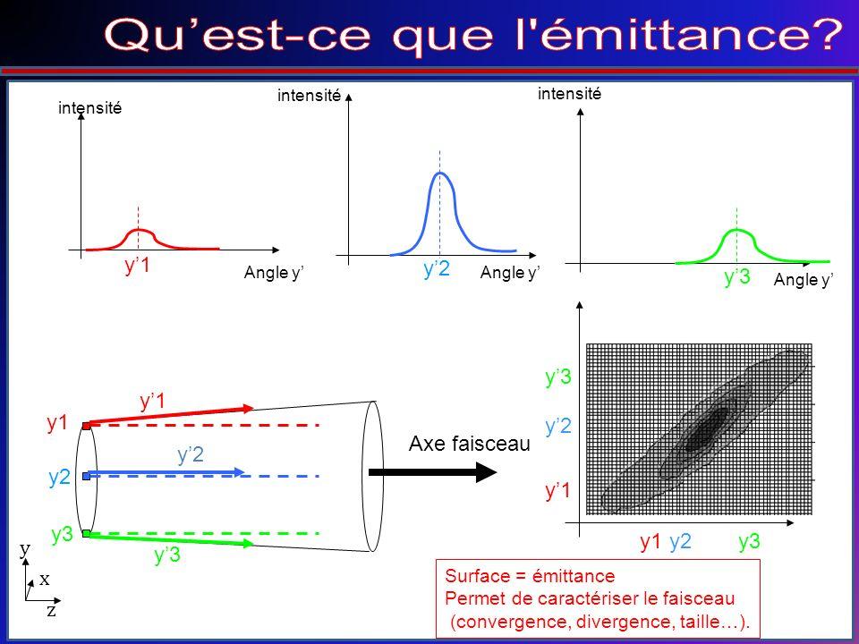 Surface = émittance Permet de caractériser le faisceau (convergence, divergence, taille…).