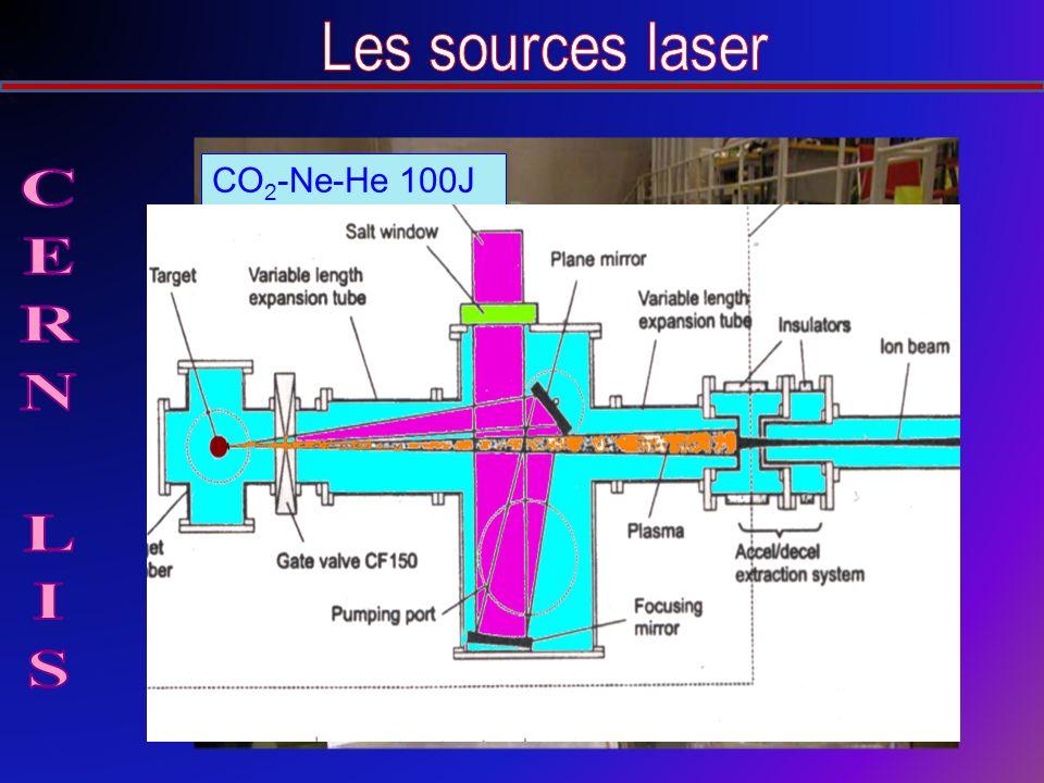 CO 2 -Ne-He 100J 10 13 W/cm 2 -50ns