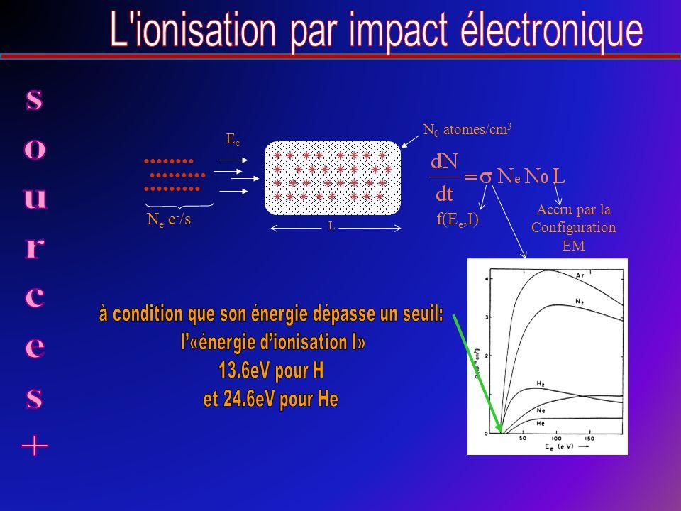 L N e e - /s N 0 atomes/cm 3 EeEe f(E e,I) Accru par la Configuration EM