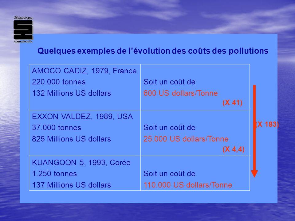 Quelques exemples de lévolution des coûts des pollutions AMOCO CADIZ, 1979, France 220.000 tonnes 132 Millions US dollars Soit un coût de 600 US dolla