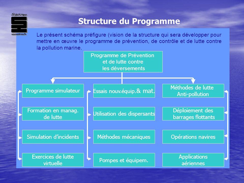 Le présent schéma préfigure (vision de la structure qui sera développer pour mettre en œuvre le programme de prévention, de contrôle et de lutte contr