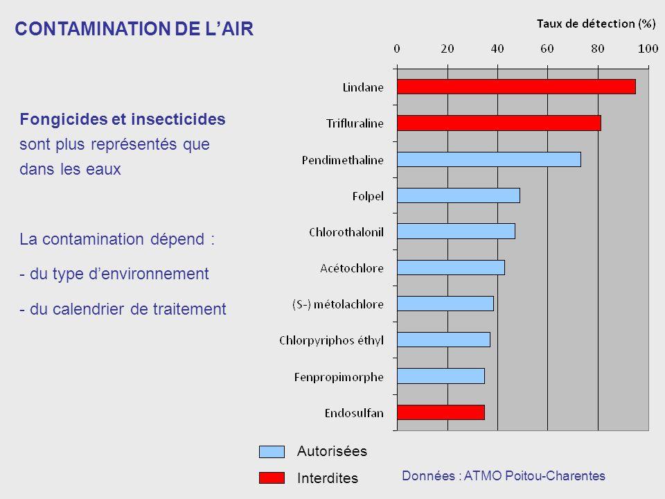 Données : ATMO Poitou-Charentes CONTAMINATION DE LAIR Autorisées Interdites Fongicides et insecticides sont plus représentés que dans les eaux La contamination dépend : - du type denvironnement - du calendrier de traitement