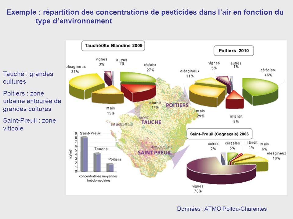 Données : ATMO Poitou-Charentes Exemple : répartition des concentrations de pesticides dans lair en fonction du type denvironnement Tauché : grandes cultures Poitiers : zone urbaine entourée de grandes cultures Saint-Preuil : zone viticole