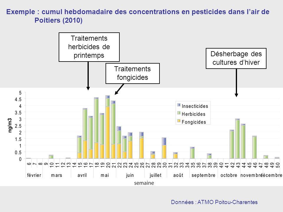 Données : ATMO Poitou-Charentes Exemple : cumul hebdomadaire des concentrations en pesticides dans lair de Poitiers (2010) Traitements herbicides de printemps Traitements fongicides Désherbage des cultures dhiver