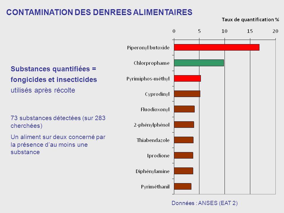 Données : ANSES (EAT 2) CONTAMINATION DES DENREES ALIMENTAIRES Substances quantifiées = fongicides et insecticides utilisés après récolte 73 substances détectées (sur 283 cherchées) Un aliment sur deux concerné par la présence dau moins une substance