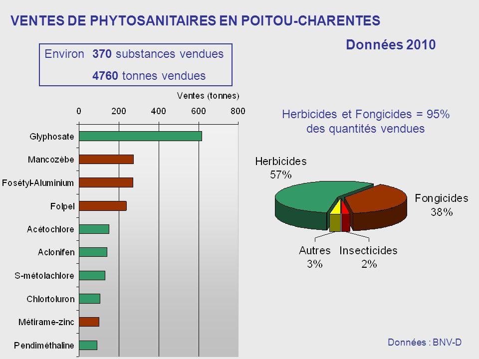 VENTES DE PHYTOSANITAIRES EN POITOU-CHARENTES Données 2010 Données : BNV-D Herbicides et Fongicides = 95% des quantités vendues Environ 370 substances vendues 4760 tonnes vendues