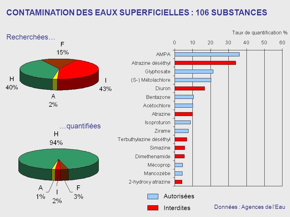CONTAMINATION DES EAUX SUPERFICIELLES : 106 SUBSTANCES Recherchées… …quantifiées Données : Agences de lEau Autorisées Interdites