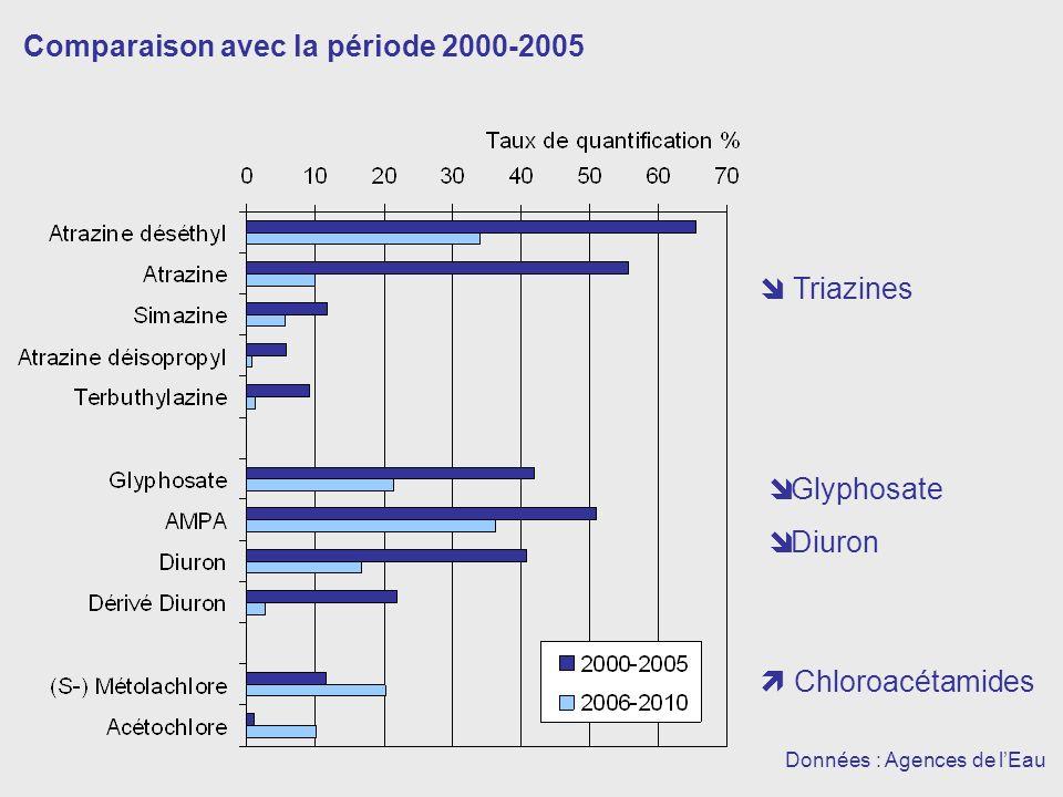 Comparaison avec la période 2000-2005 Données : Agences de lEau Triazines Glyphosate Diuron Chloroacétamides