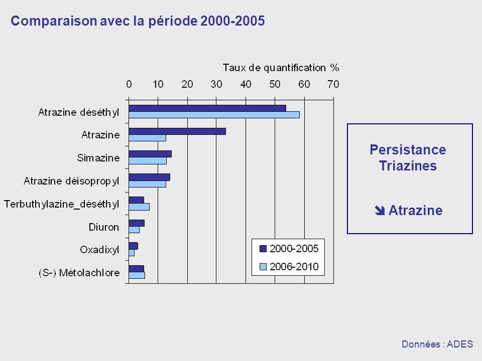 Comparaison avec la période 2000-2005 Données : ADES Atrazine Persistance Triazines