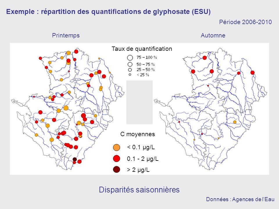 Exemple : répartition des quantifications de glyphosate (ESU) PrintempsAutomne Disparités saisonnières Données : Agences de lEau < 0.1 µg/L 0.1 - 2 µg/L > 2 µg/L C moyennes Période 2006-2010 Taux de quantification