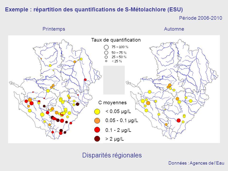 Exemple : répartition des quantifications de S-Métolachlore (ESU) PrintempsAutomne Disparités régionales Données : Agences de lEau 0.05 - 0.1 µg/L 0.1 - 2 µg/L > 2 µg/L < 0.05 µg/L Période 2006-2010 C moyennes Taux de quantification