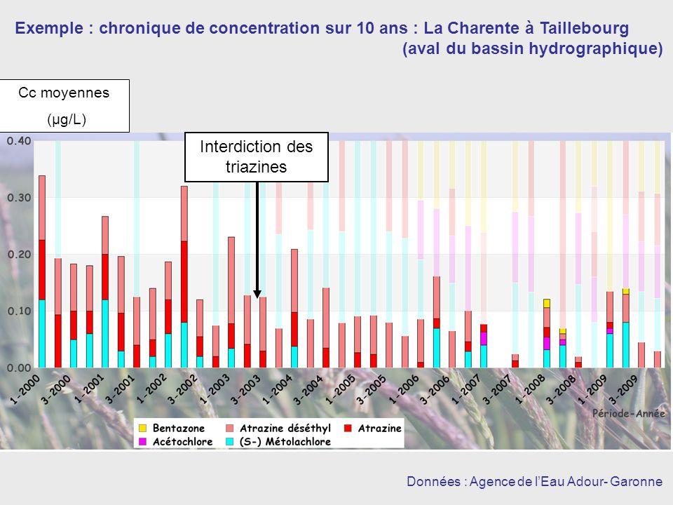 Exemple : chronique de concentration sur 10 ans : La Charente à Taillebourg (aval du bassin hydrographique) Données : Agence de lEau Adour- Garonne Interdiction des triazines Cc moyennes (µg/L)