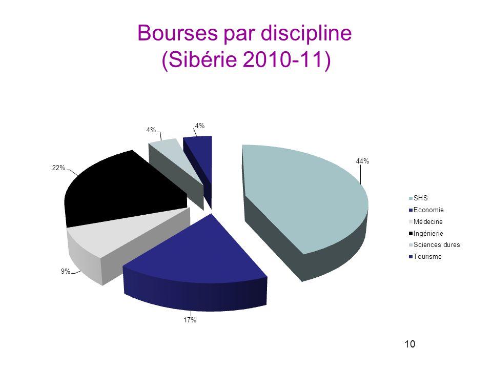 Bourses par discipline (Sibérie 2010-11) 10