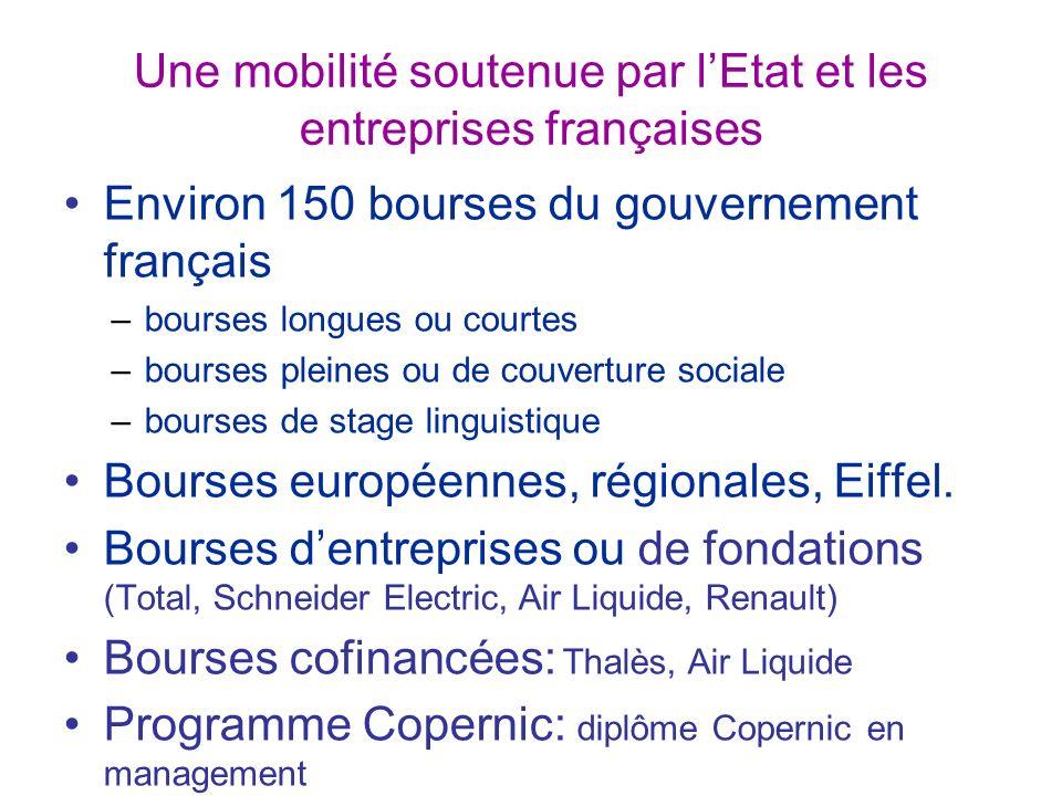 Une mobilité soutenue par lEtat et les entreprises françaises Environ 150 bourses du gouvernement français –bourses longues ou courtes –bourses pleines ou de couverture sociale –bourses de stage linguistique Bourses européennes, régionales, Eiffel.