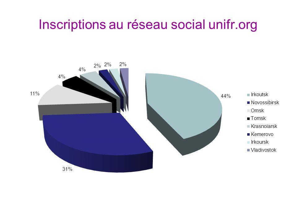 Inscriptions au réseau social unifr.org