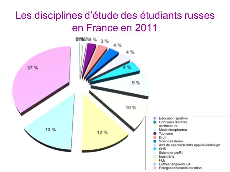 Les disciplines détude des étudiants russes en France en 2011