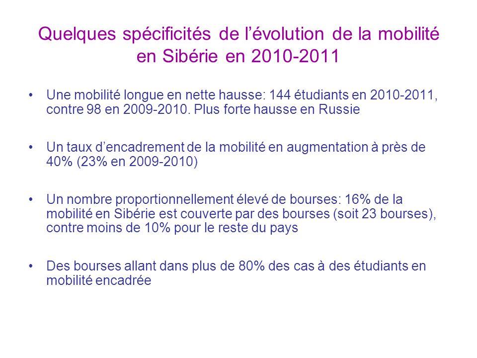 Quelques spécificités de lévolution de la mobilité en Sibérie en 2010-2011 Une mobilité longue en nette hausse: 144 étudiants en 2010-2011, contre 98 en 2009-2010.
