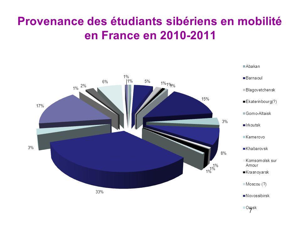 Provenance des étudiants sibériens en mobilité en France en 2010-2011 7