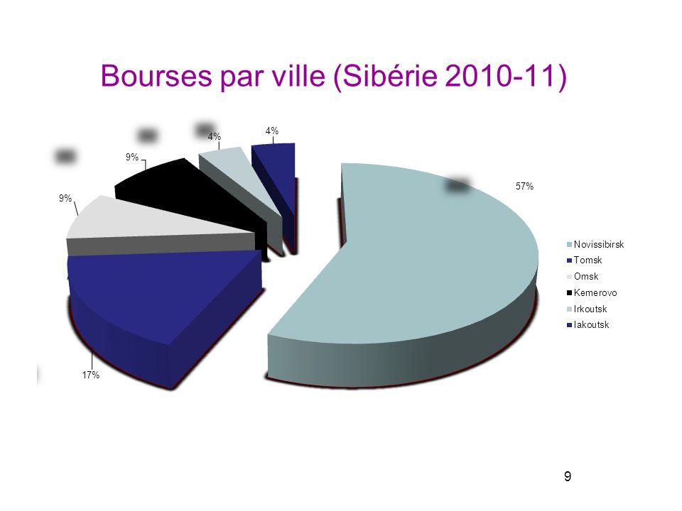 Bourses par ville (Sibérie 2010-11) 9