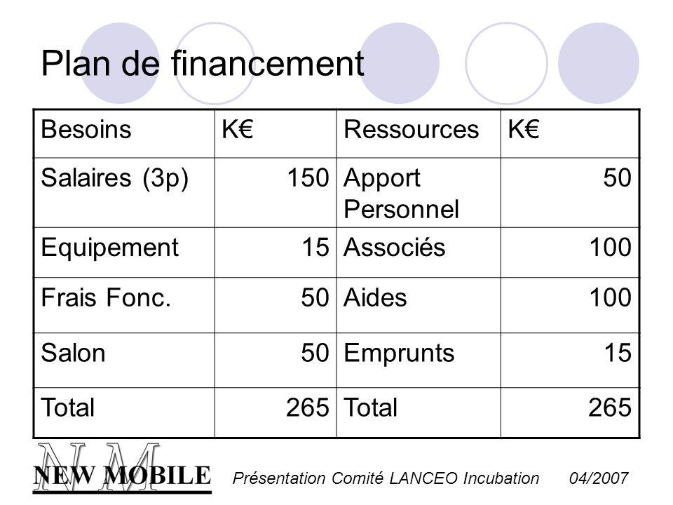 Présentation Comité LANCEO Incubation 04/2007 Plan de financement BesoinsKRessourcesK Salaires (3p)150Apport Personnel 50 Equipement15Associés100 Frai