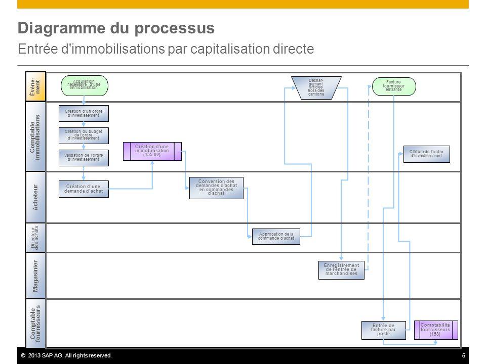 ©2013 SAP AG. All rights reserved.5 Diagramme du processus Entrée d'immobilisations par capitalisation directe Comptable fournisseurs Comptabilité fou