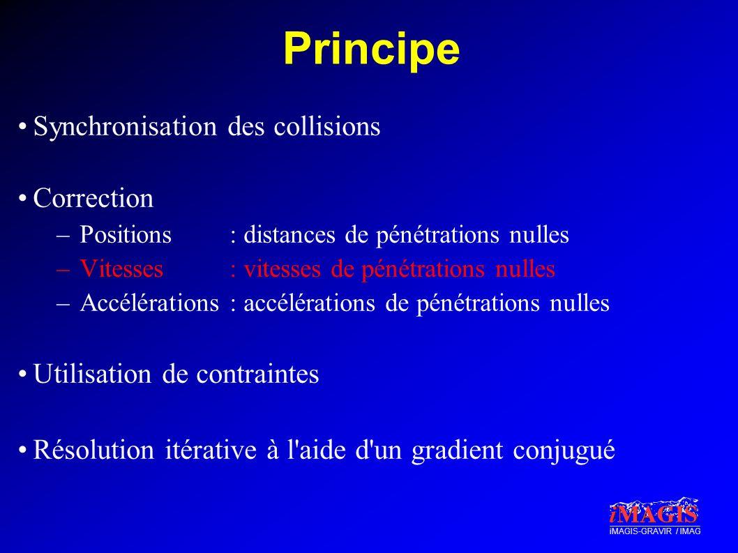 iMAGIS-GRAVIR / IMAG Principe Synchronisation des collisions Correction –Positions: distances de pénétrations nulles –Vitesses: vitesses de pénétratio