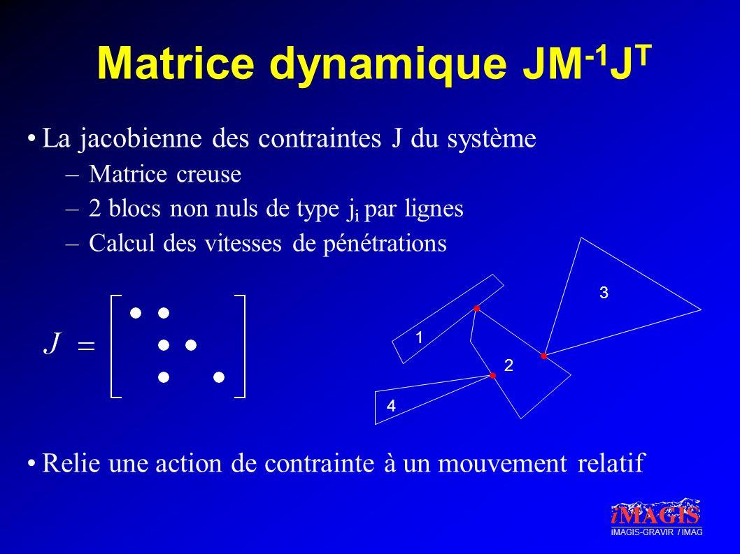 iMAGIS-GRAVIR / IMAG Matrice dynamique JM -1 J T La jacobienne des contraintes J du système –Matrice creuse –2 blocs non nuls de type j i par lignes –
