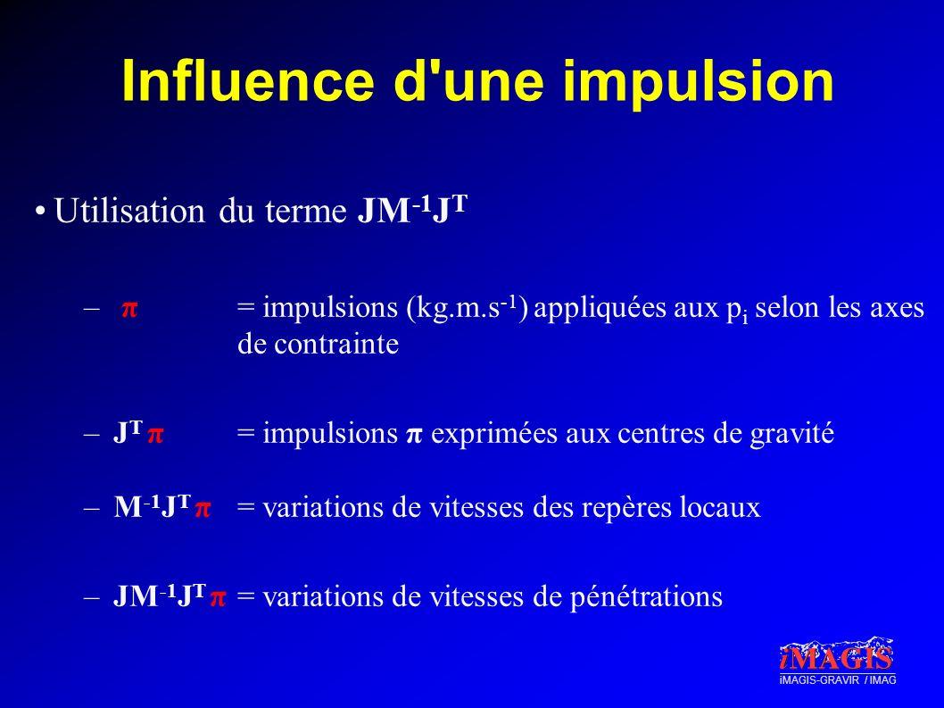 iMAGIS-GRAVIR / IMAG Influence d'une impulsion Utilisation du terme JM -1 J T – π = impulsions (kg.m.s -1 ) appliquées aux p i selon les axes de contr