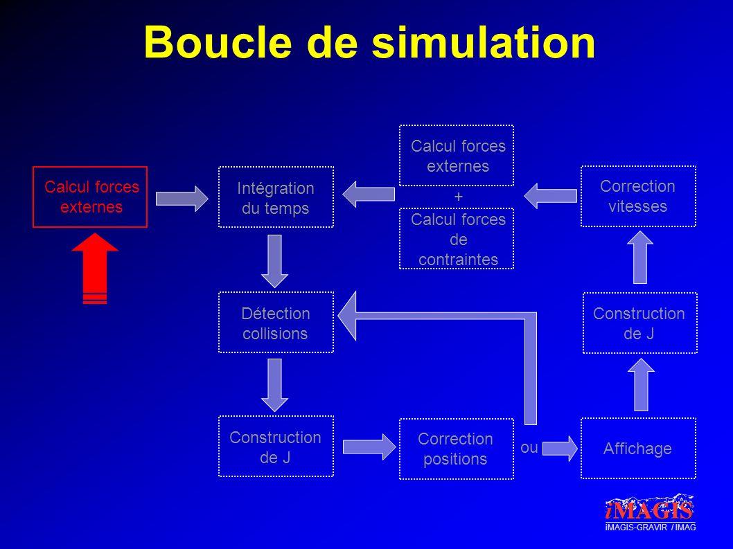 iMAGIS-GRAVIR / IMAG Boucle de simulation Intégration du temps Détection collisions Construction de J Correction positions Correction vitesses Afficha
