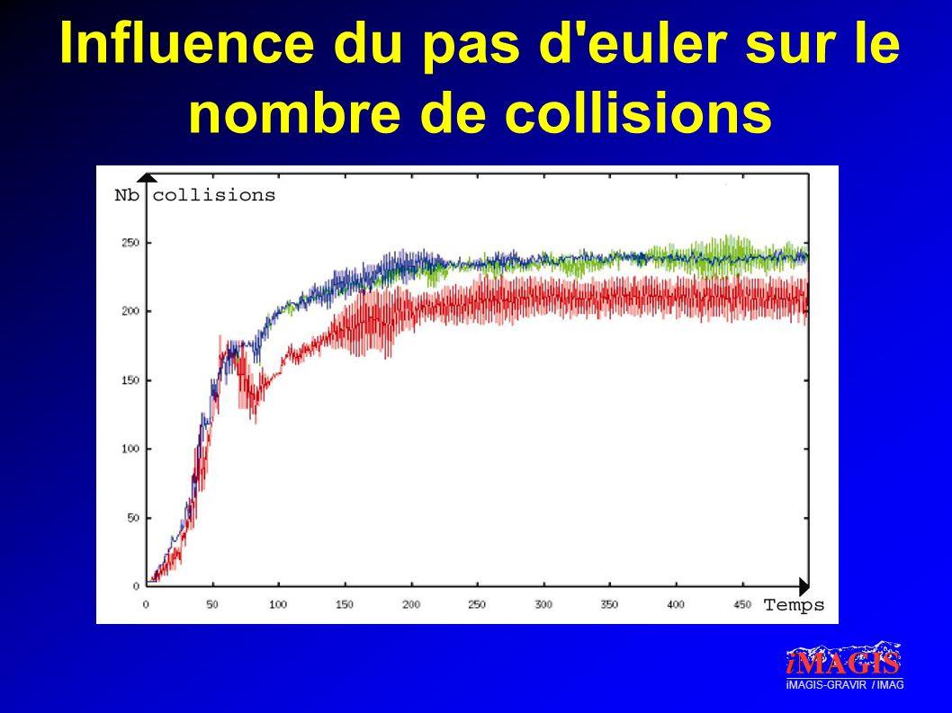 iMAGIS-GRAVIR / IMAG Influence du pas d'euler sur le nombre de collisions